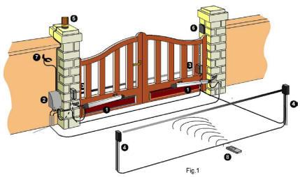 Progetto di Impianto di apri-cancello elettrico automatico con barriera a fotocellule e ...