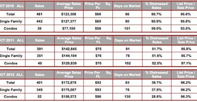 October All Cape Coral Zip Code Stats 2010-2012