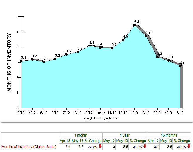 Cape Coral Months of Inventory March 2012 to May 2013