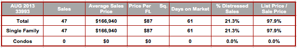 August 2013 Cape Coral 33993 Zip Code Real Estate Stats