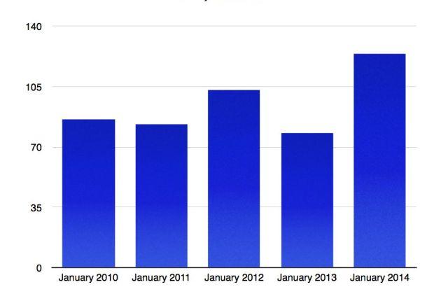 January 2010-2014 Cape Coral Average Days On Market
