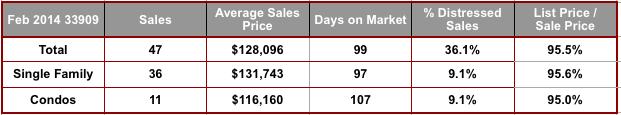 February 2014 Cape Coral 33909 Zip Code Real Estate Statistics