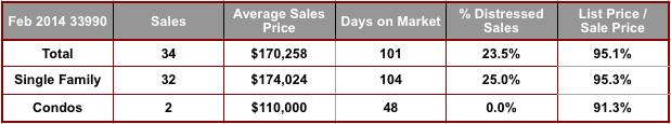 February 2014 Cape Coral 33990 Zip Code Real Estate Statistics