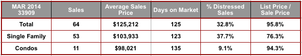 March 2014 Cape Coral 33909 Zip Code Real Estate Stats