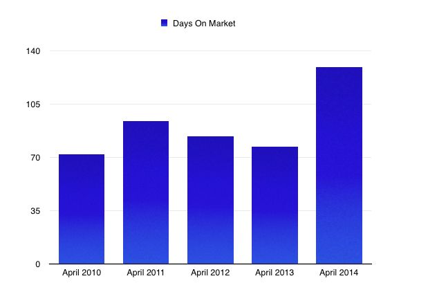 April Average Days On Market 2010-2014