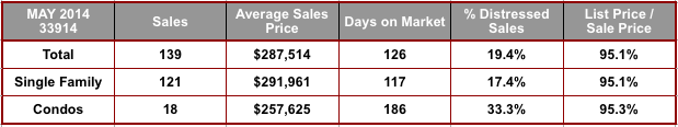May 2014 Cape Coral 33914 Zip Code Real Estate Stats