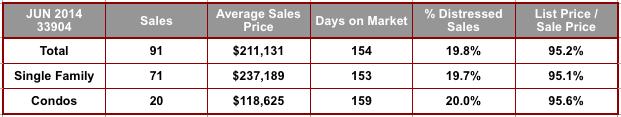 June 2014 Cape Coral 33904 Zip Code Real Estate Stats