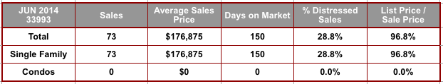 June 2014 Cape Coral 33993 Zip Code Real Estate Stats