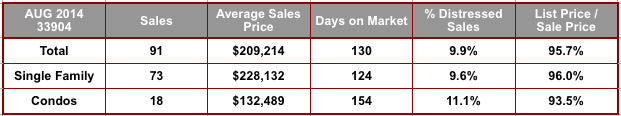 August 2014 Cape Coral 33904 Zip Code Real Estate Stats