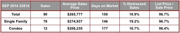 September 2014 Cape Coral 33914 Zip Code Real Estate Stats