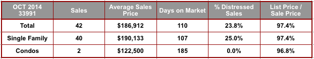 October 2014 Cape Coral 33991 Zip Code Real Estate Stats