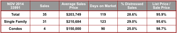 November 2014 Cape Coral 33991 Zip Code Real Estate Stats