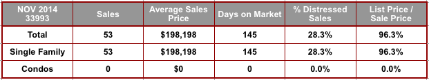 November 2014 Cape Coral 33993 Zip Code Real Estate Stats