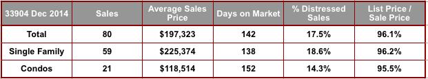 December 2014 Cape Coral 33904 Zip Code Real Estate Stats