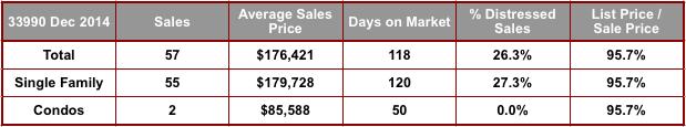 December 2014 Cape Coral 33990 Zip Code Real Estate Stats