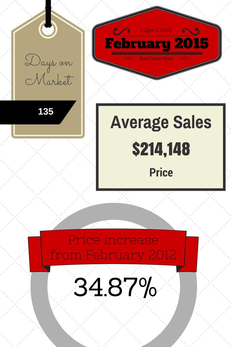 2015 February Cape Coral Real Estate Statistics