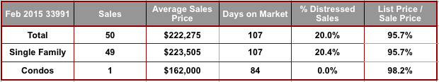 February 2015 Cape Coral 33991 Zip Code Real Estate Stats