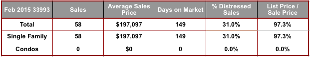 February 2015 Cape Coral 33993 Zip Code Real Estate Stats