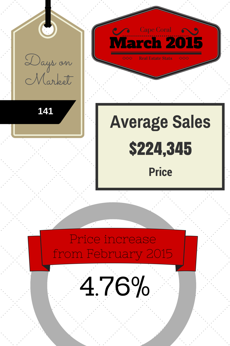 2015 March Cape Coral Real Estate Statistics
