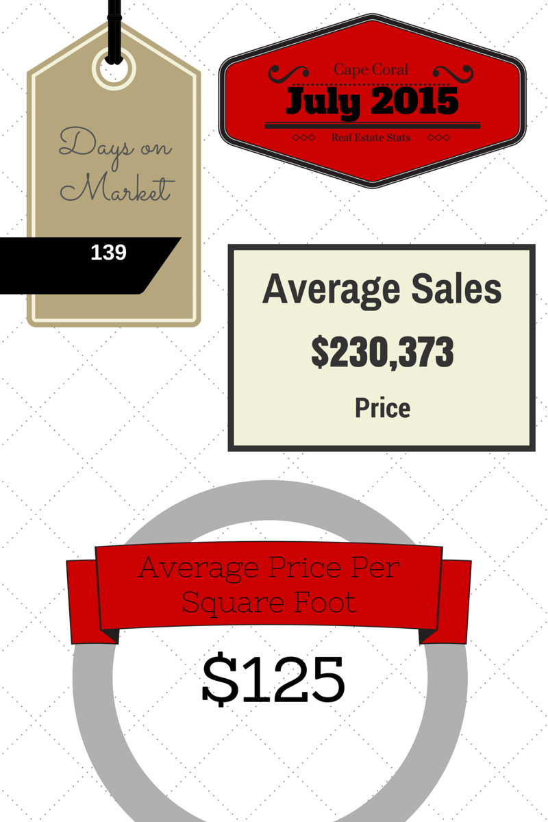 2015 July Cape Coral Real Estate Statistics