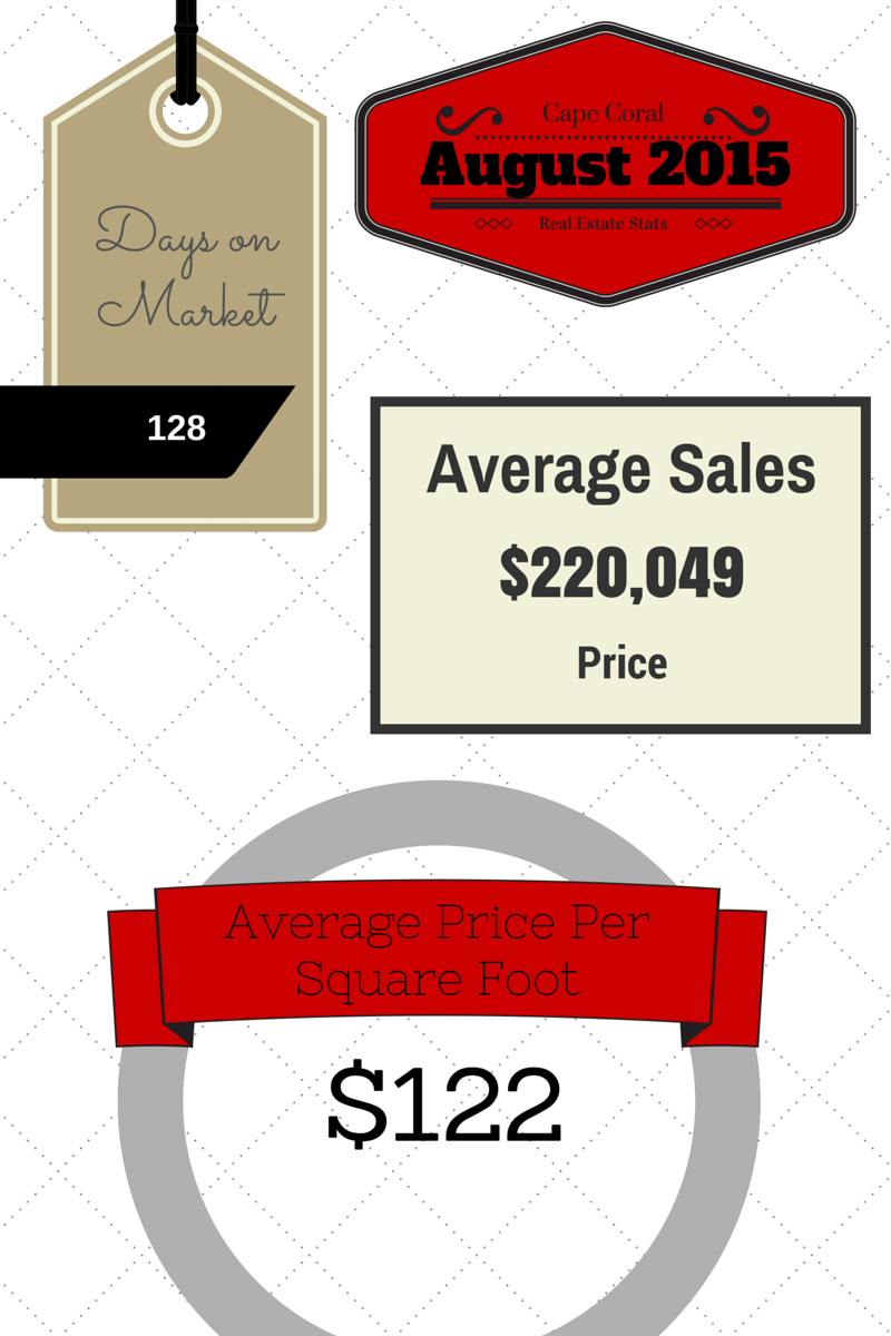 2015 August Cape Coral Real Estate Statistics