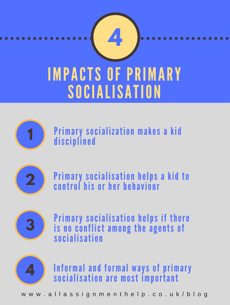 Primary Socialisation And Its Impact Fully Explained