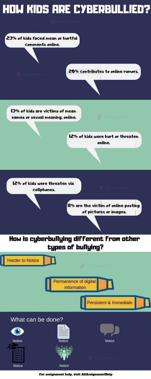 Impact of cyberbullying on kids: Some facts & figures
