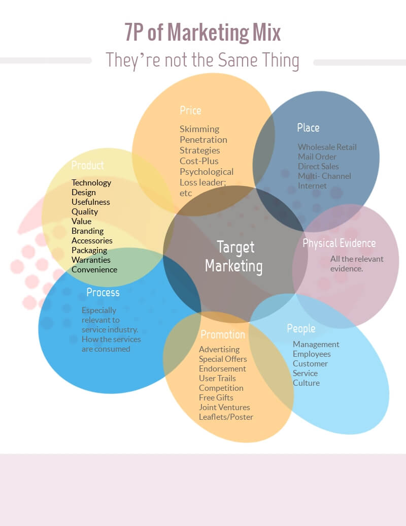 4Ps and 7Ps of Marketing Mix (Components of Target Market)