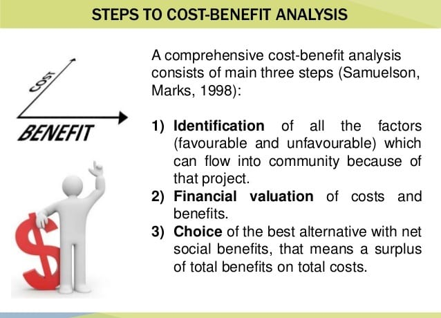 cost benefit analysis 2 essay Accessibility & disability services textbooks & libraries open submenu ( certificate student benefits)certificate student benefits close submenu (how to .