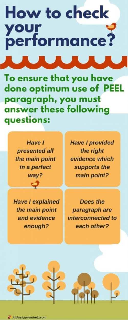 What is PEEL paragraph | Meaning, definition, and benefits