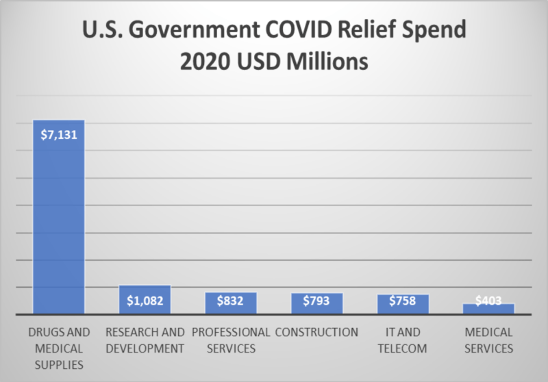 US Government COVID Spend Relief 2020 USD Millions