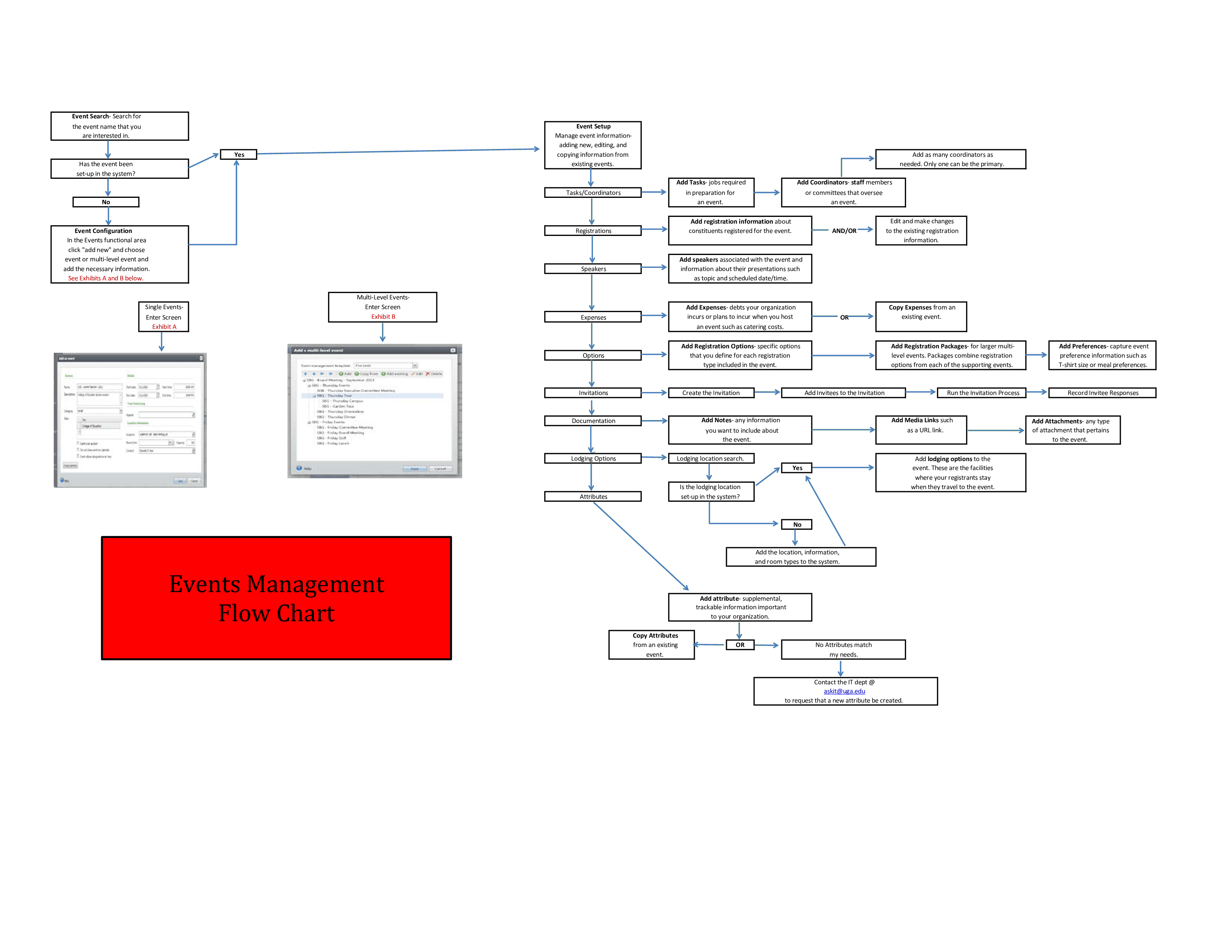 Free Event Management Process Flow Chart