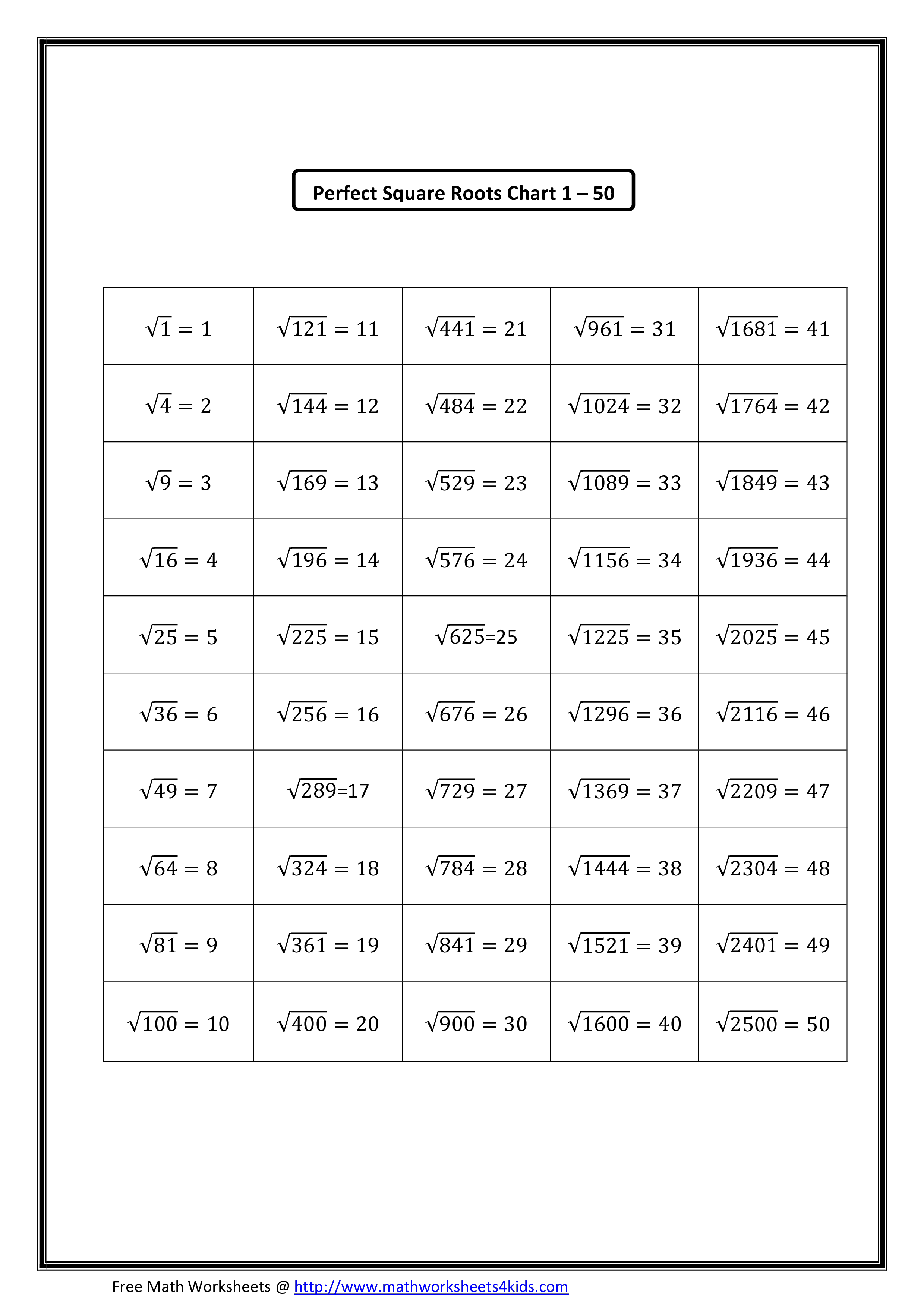 Perfect Square Root Chart