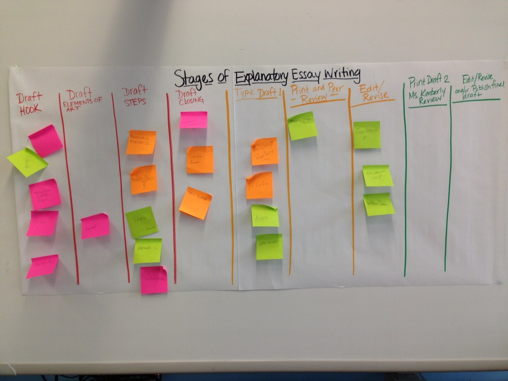 Wall chart stages of essay writing
