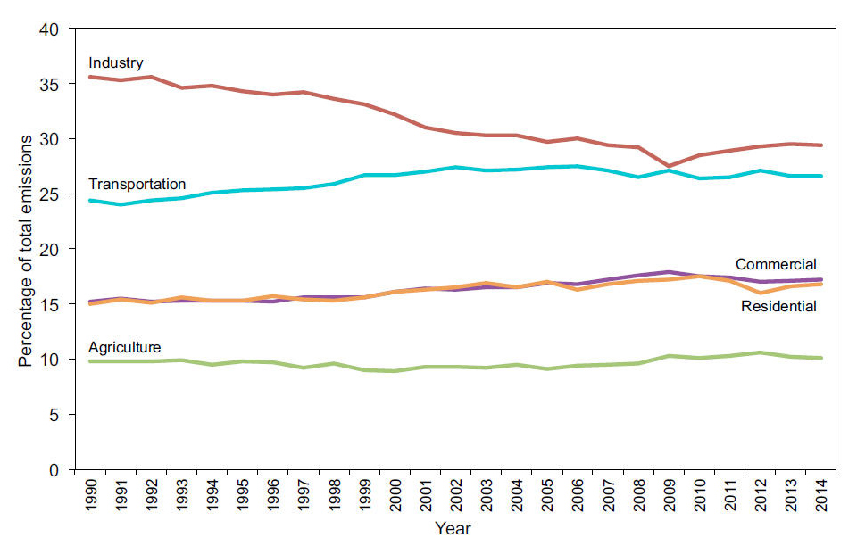 U.S. greenhouse gas emissions by economic sector as percentages of total emissions, 1990-2014. Graphic: Michael Sivak and Brandon Schoettle / University of Michigan