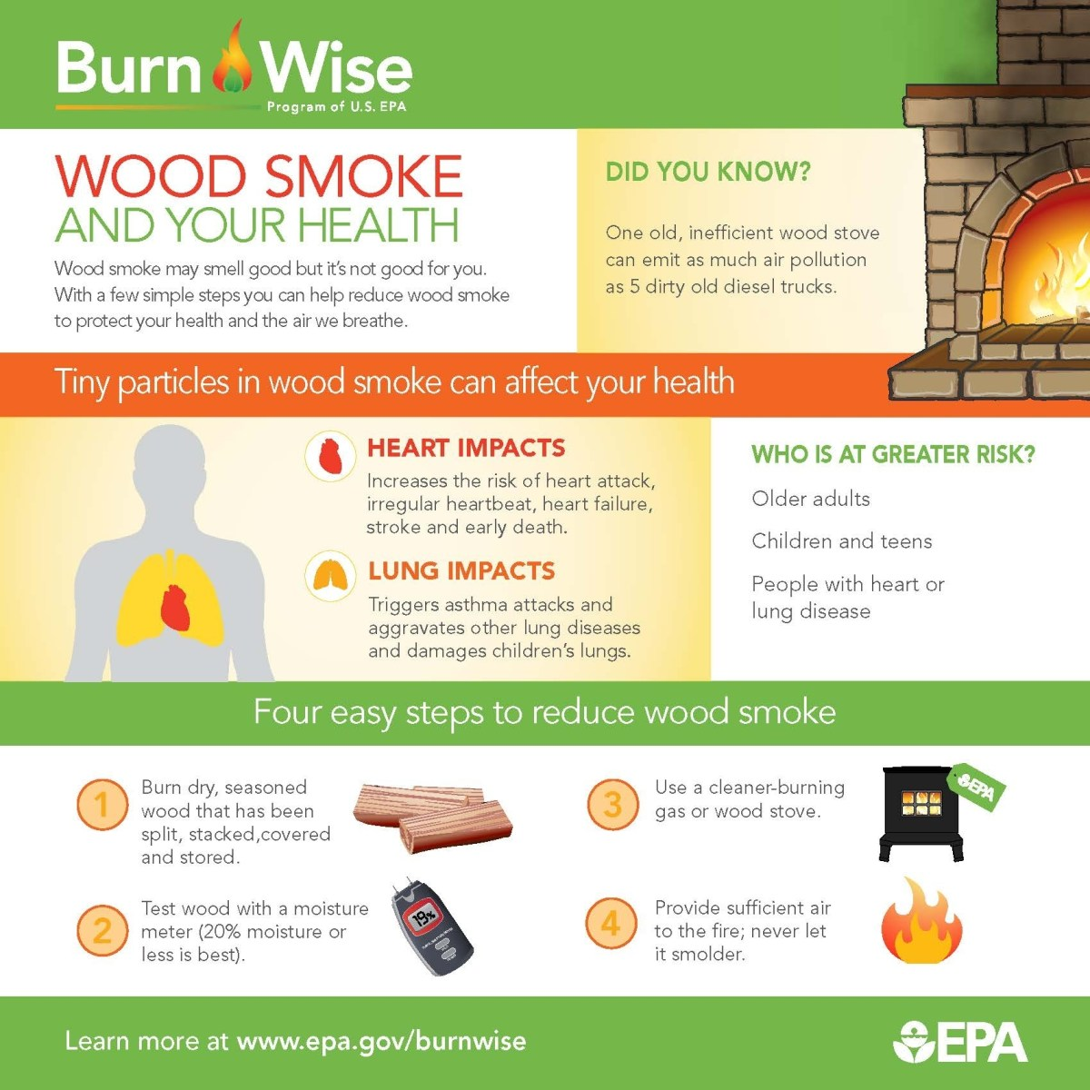 health effects of woodsmoke