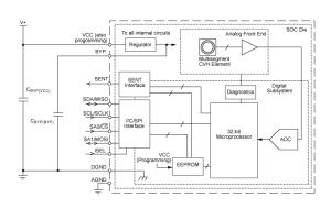 Allegro MicroSystems  A1335 Precision HallEffect Angle