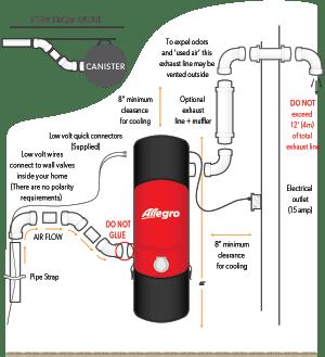 Allegro Central Vacuum