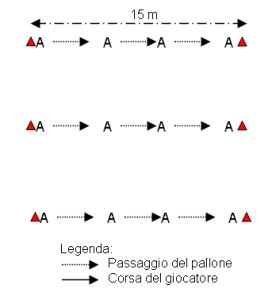 Linea di passaggi da fermo