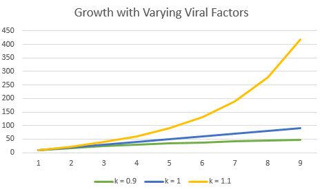 body_viralfactorschart