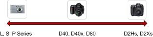 Simple Nikon Lineup