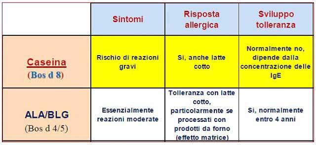 allergia_latte