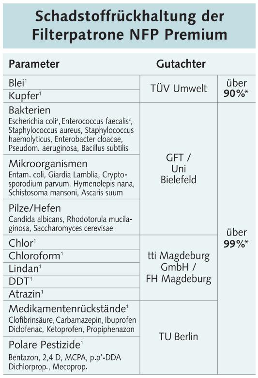 Onderzoeks Resultaten Filterkwaliteit EWO Gourmet Premium