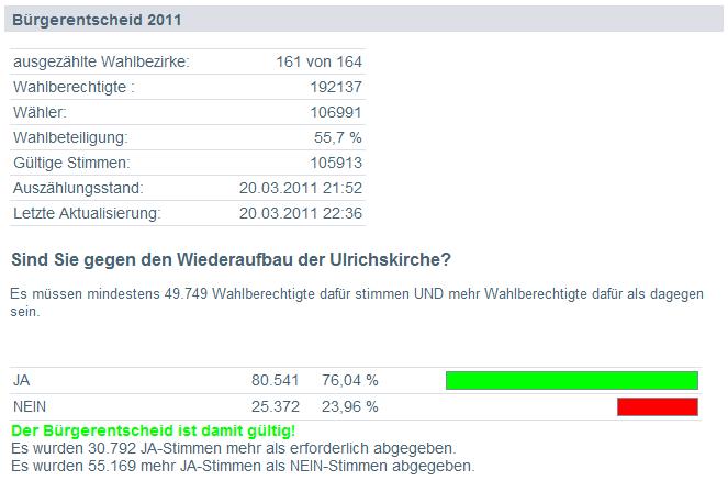 Ergebnis zum Bürgerentscheid 2011