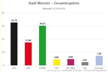 Die Grünen sind die großen Gewinner der Kommunalwahl 2020 in Münster (2014: 20,14 %), die SPD größter Verlierer (2014: 26,98 %). Auch die CDU verlor (2014: 35,21 %), bleibt aber stärkste Fraktion (Zahlen und GrafiK: Stadt Münster/ Citeq)