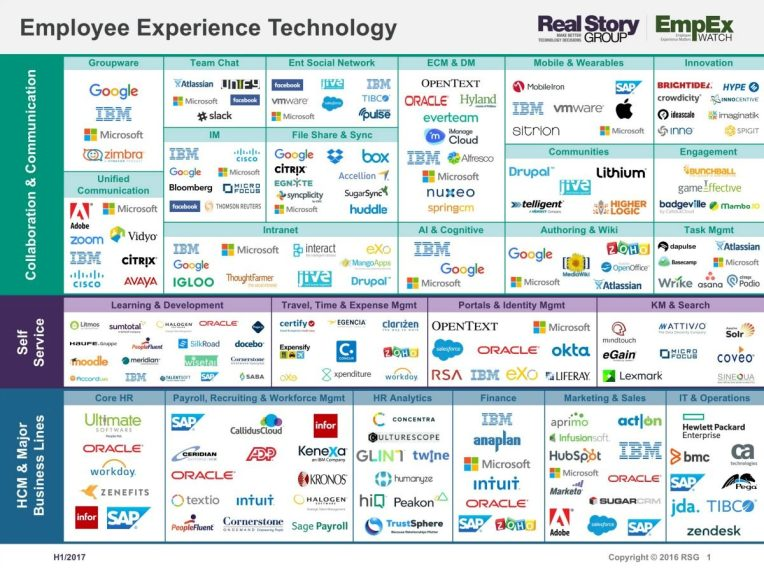 Real Story Group Employee Experience Technology 2017