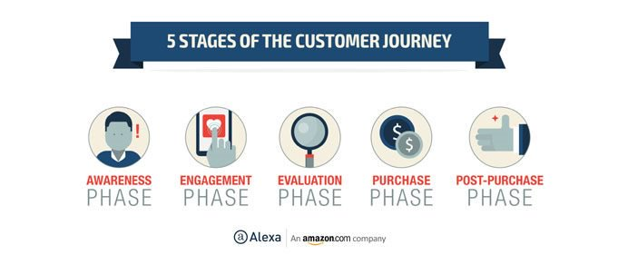 5 stages in customer journey