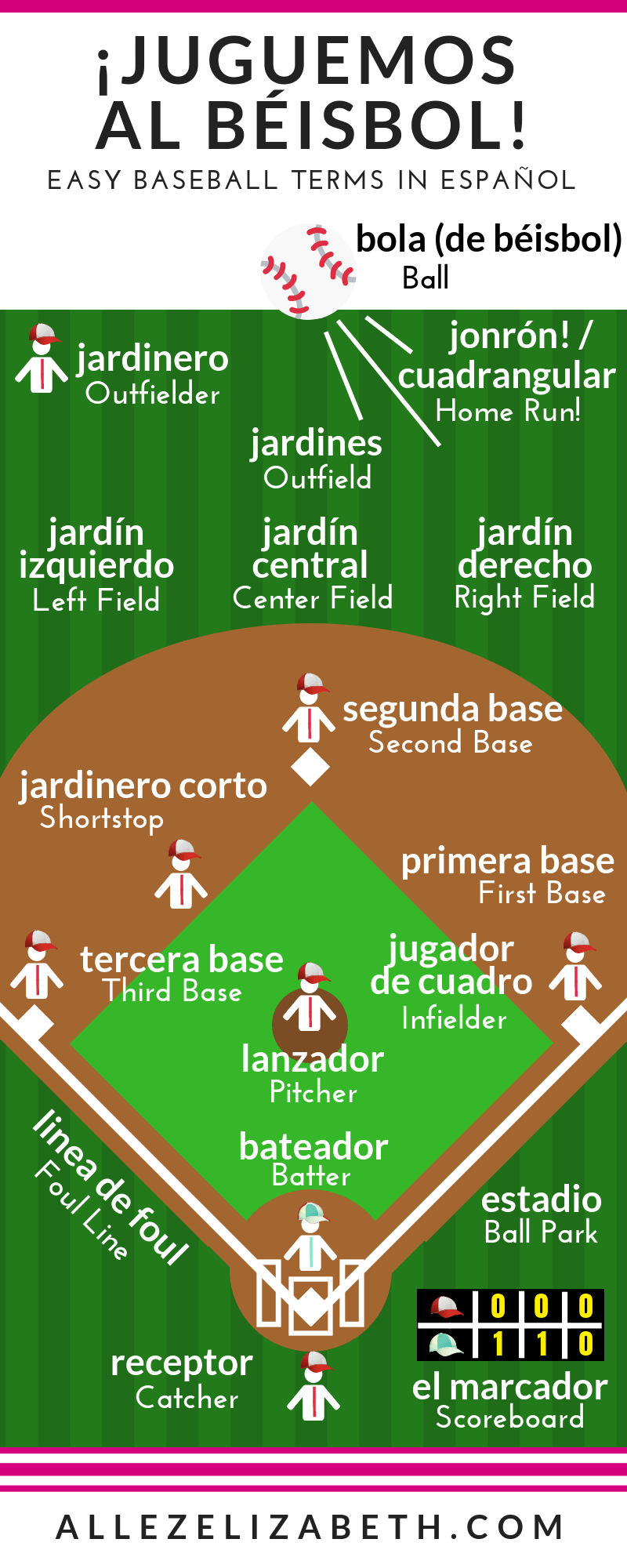 ALLEZ ELIZABETH - PINTEREST- BASEBALL TERMS IN SPANISH (ESPAÑOL)