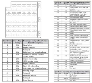 I need a wiring diagram for under hood fuse box  Forums