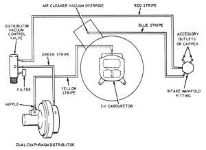 1968 289 MustangMassive vacuum leak, but i cant hear it